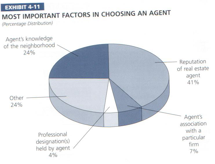 Most_important_factors_in_choosing_agent